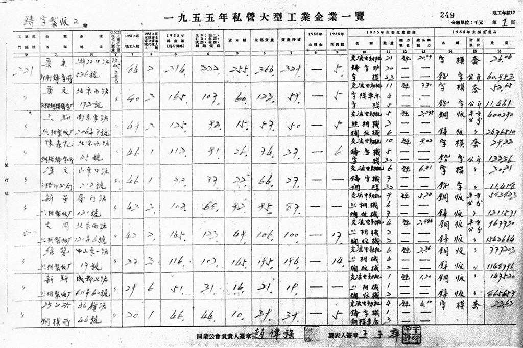 1955-nian-si-ying-da-xing-gong-ye-qi-ye-yi-lan-001_m